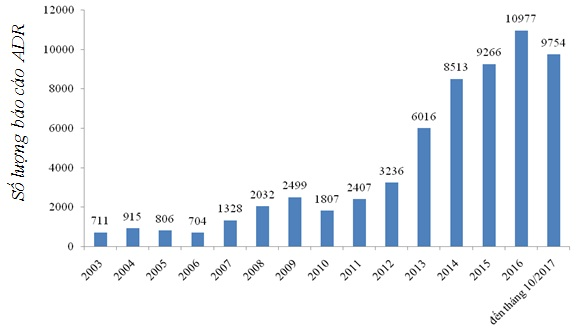 Báo cáo tổng kết hoạt động giám sát phản ứng có hại của thuốc (ADR) năm 2017