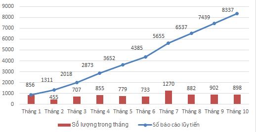 Tổng hợp số lượng báo cáo ADR từ các cơ sở khám, chữa bệnh năm 2018, giai đoạn tháng 11/2017 - 7/2018